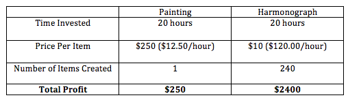 J_Sayuri_Art_Economics_Harmonograph_Painting_Blog